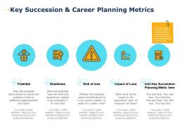 Key Succession And Career Planning Metrics Potential Ppt Presentation Layouts Aids