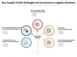 Key Supply Chain Strategies For Ecommerce Logistics Business