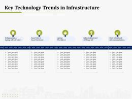 Key Technology Trends In Infrastructure IT Operations Management Ppt Infographic Template Styles