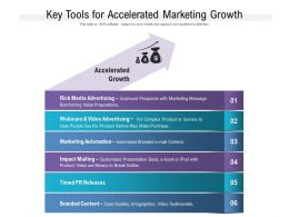 Key Tools For Accelerated Marketing Growth