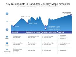 Key Touchpoints In Candidate Journey Map Framework