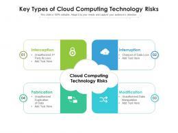 Key Types Of Cloud Computing Technology Risks