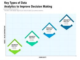 Key Types Of Data Analytics To Improve Decision Making