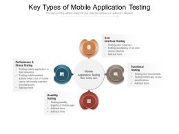 Key Types Of Mobile Application Testing