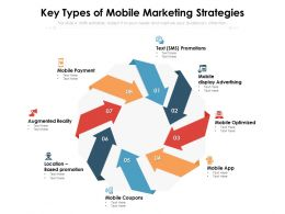 Key Types Of Mobile Marketing Strategies