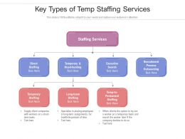 Key Types Of Temp Staffing Services