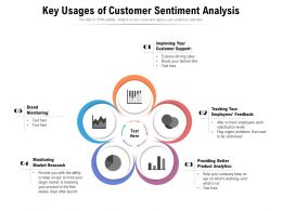 Key Usages Of Customer Sentiment Analysis