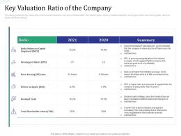Key Valuation Ratio Of The Company Investment Pitch Raise Funds Financial Market Ppt Tutorials
