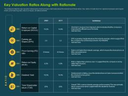 Key Valuation Ratios Along With Rationale Investment Banking Collection Ppt Guidelines