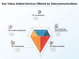 Key Value Added Services Offered By Telecommunications