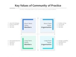 Key Values Of Community Of Practice