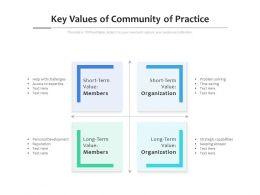 Key Values Of Community Of Practice