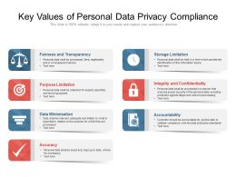 Key Values Of Personal Data Privacy Compliance