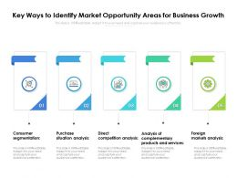 Key Ways To Identify Market Opportunity Areas For Business Growth