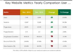 Key Website Metrics Yearly Comparison User Session And Bounce Rate