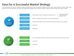 Keys For A Successful Market Strategy Implementing Partner Enablement Company Better Sales Ppt Ideas