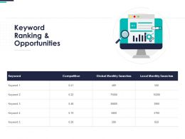 Keyword Ranking And Opportunities Ppt Powerpoint Presentation Objects