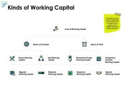 Kinds Of Working Capital Gross Net Reserve Ppt Powerpoint Presentation Gallery Master Slide