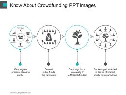 Know About Crowdfunding Ppt Images