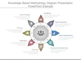 Knowledge Based Methodology Diagram Presentation Powerpoint Example
