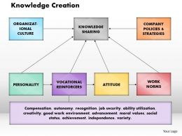 Knowledge Creation Powerpoint Presentation Slide Template