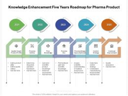 Knowledge Enhancement Five Years Roadmap For Pharma Product