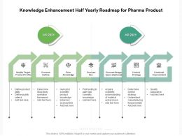 Knowledge Enhancement Half Yearly Roadmap For Pharma Product