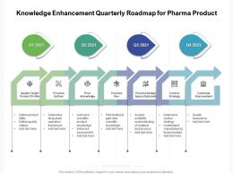 Knowledge Enhancement Quarterly Roadmap For Pharma Product