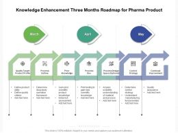 Knowledge Enhancement Three Months Roadmap For Pharma Product