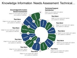 Knowledge Information Needs Assessment Technical Support Satisfaction Strengthening Commitment