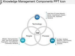 Knowledge Management Components Ppt Icon