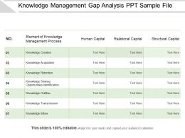 Knowledge Management Gap Analysis Ppt Sample File