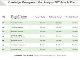 knowledge_management_gap_analysis_ppt_sample_file_Slide01