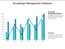 Knowledge Management Initiatives Ppt Powerpoint Presentation Summary Guidelines Cpb