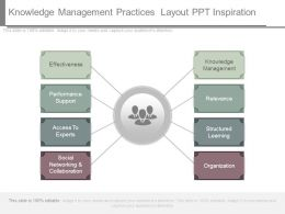 Knowledge Management Practices Layout Ppt Inspiration