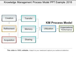 Knowledge Management Process Model Ppt Example 2018
