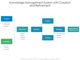 Knowledge Management System With Creation And Refinement