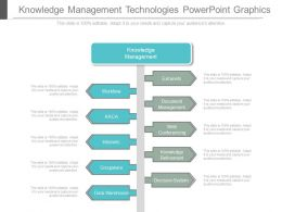 Knowledge Management Technologies Powerpoint Graphics