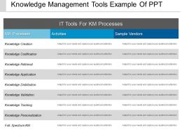 Knowledge Management Tools Example Of Ppt