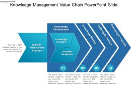 Knowledge Management Value Chain Powerpoint Slide