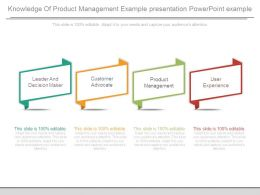 Knowledge Of Product Management Example Presentation Powerpoint Example