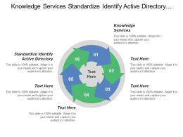 Knowledge Services Standardize Identify Active Directory Self Service Portal