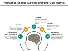 Knowledge Sharing Systems Branding Goal Internet Marketing Strategy Cpb