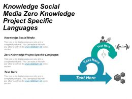 Knowledge Social Media Zero Knowledge Project Specific Languages