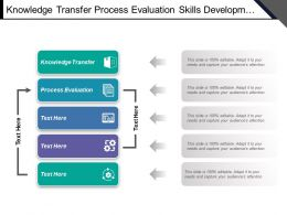 Knowledge Transfer Process Evaluation Skills Development Execution Duties