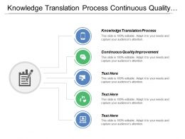 Knowledge Translation Process Continuous Quality Improvement Process Optimization
