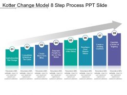 Kotter Change Model 8 Step Process Ppt Slide
