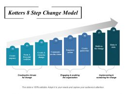 Kotters 8 Step Change Model Ppt Gallery Template