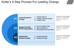 Kotters 8 Step Process For Leading Change