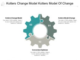 Kotters Change Model Kotters Model Change Conversion Optimize Cpb